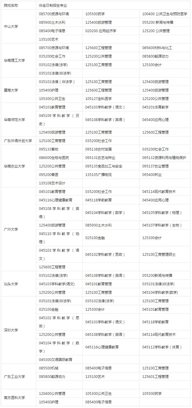 2020年广东地区非全日制硕士研究生招生专业汇总
