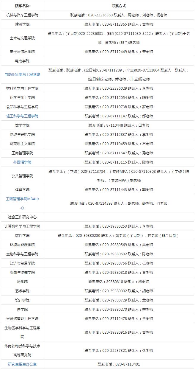 2019年华南理工大学硕士研究生各学院联系方式
